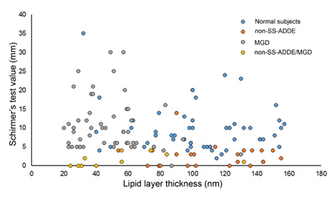 Fig. 3-b: The thickness of the lipid layer according to the LipiView and the Schirmer test