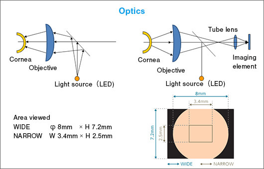 Fig. 3: Optics are designed to depict the maximum area of specular reflection from the tear film
