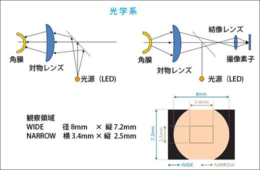 涙液の鏡面反射像を最大面積で得られるよう光学設計している(スライド提供:興和(株))